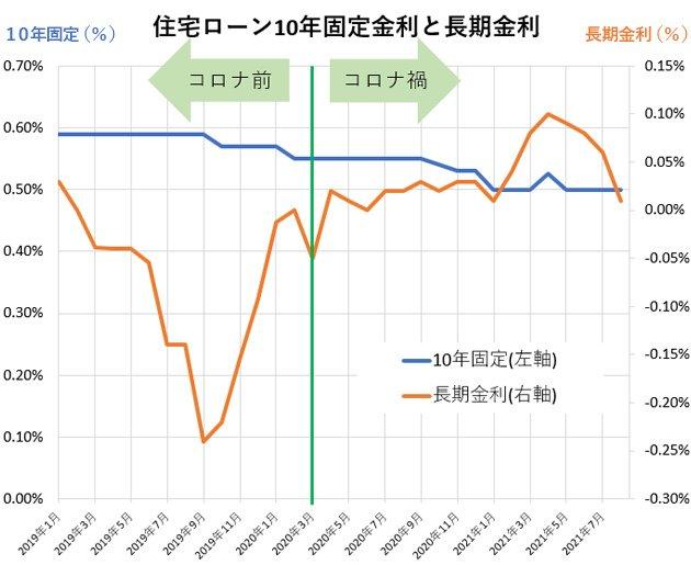 グラフ:10年固定金利と長期金利