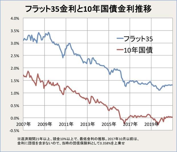 フラット35金利と10年国債金利推移
