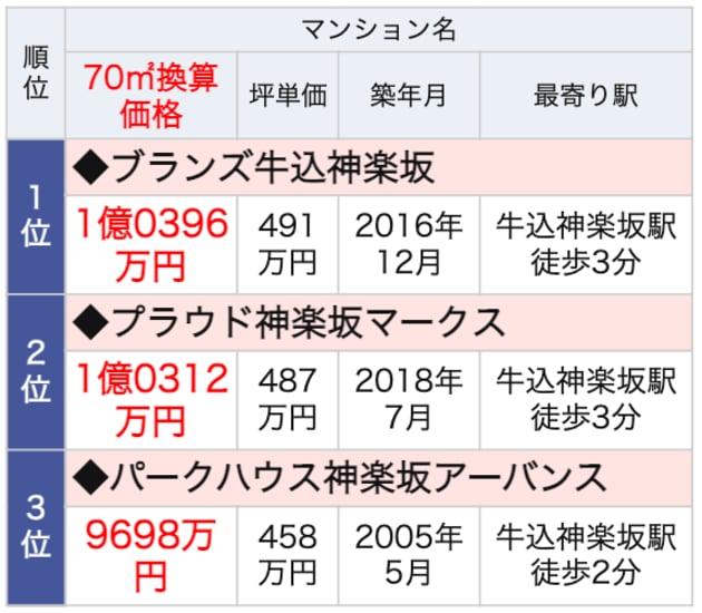 牛込神楽坂駅ランドマークマンション