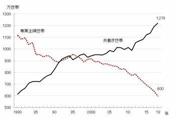 専業主婦世帯数と共働き世帯数の推移