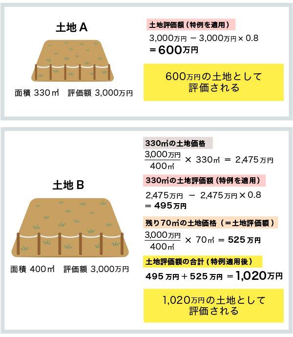 特定居住用宅地の特例
