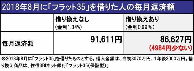 2018年8月に「フラット35」を借りた人の毎月返済額