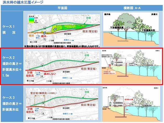 多摩川氾濫リスクを示した図