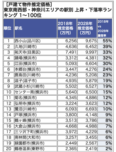 東京南西部・神奈川エリアの駅別 暴騰率ランキング 1-20位