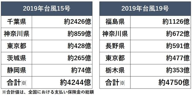 2019年の台風で被害が大きかった、千葉県や福島県、神奈川県は、2022年以降に保険料が値上がりする…!?