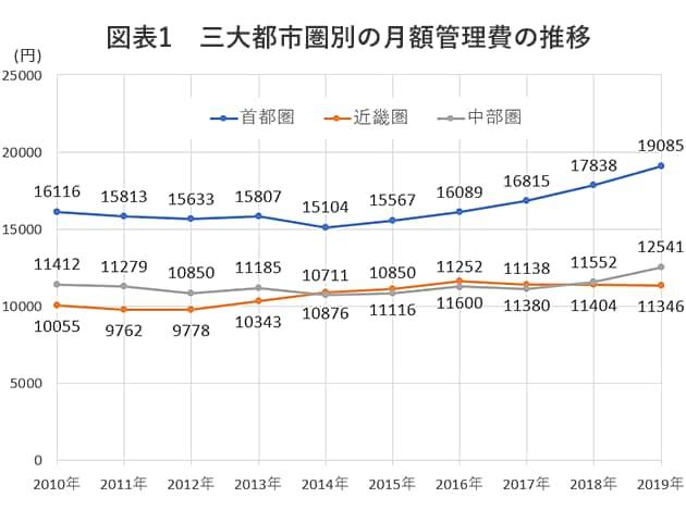 図表1 三大都市県別の月額管理費の推移