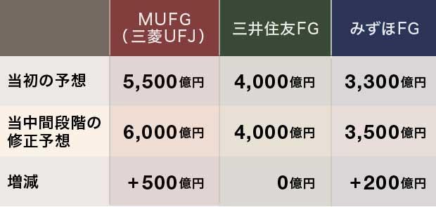 日本の3メガバンクの通期純利益