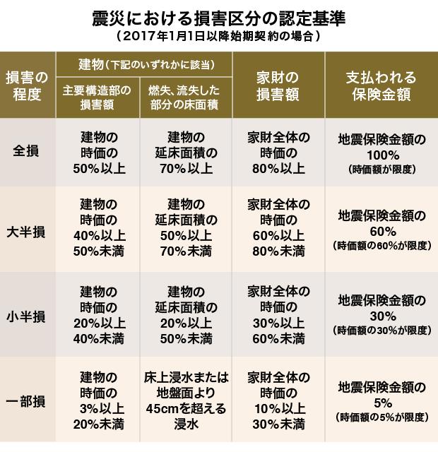 表:震災における損害区分の認定基準