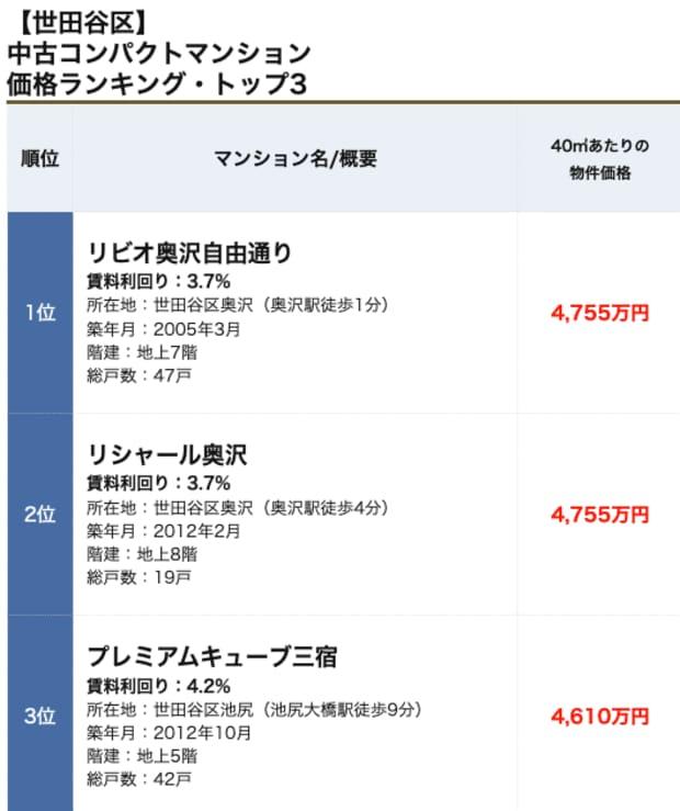 世田谷区コンパクトマンションランキング