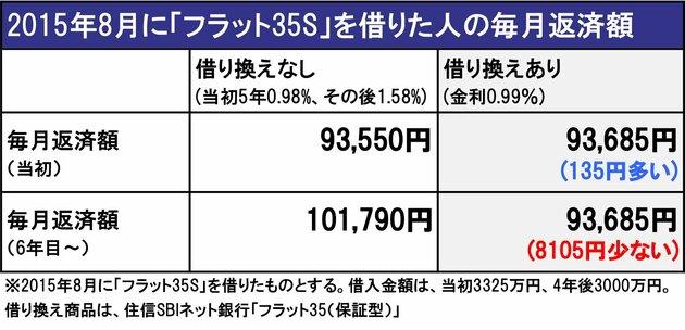 2015年8月に「フラット35S」を借りた人の毎月返済額