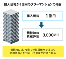 a相続税対策は必要ない!?「控除制度」や「特例による減額」の活用法を伝授!
