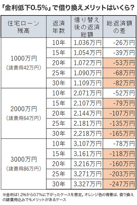 表 「金利低下0.5%」で借り換えメリットはいくら?