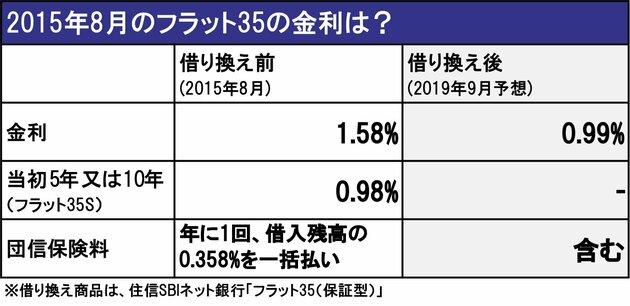 2015年8月のフラット35の金利は?