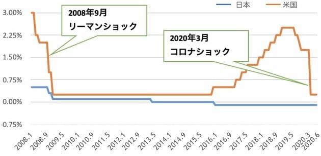 コロナ前後の日米政策金利の比較