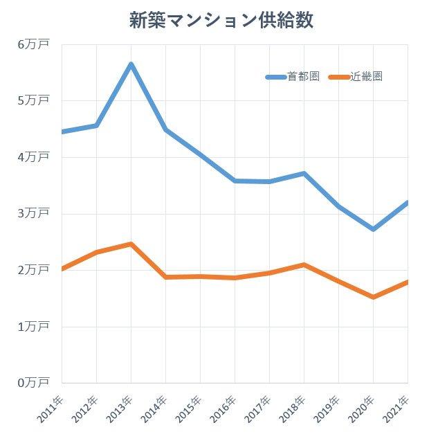 グラフ:新築マンション供給数