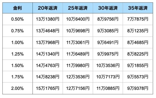 金利別・借入期間別の3000万円当たり返済額