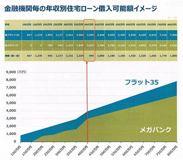 株式会社ニコニコ住宅ローン セミナー資料より「金融機関毎の年収別住宅ローン借入可能額イメージ」