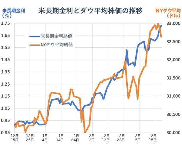 2020年12月15日~2021年3月19日までの米国の長期金利とダウ平均株価の推移のグラフ