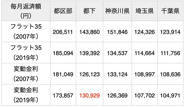 首都圏新築マンションの販売額と毎月返済額の比較