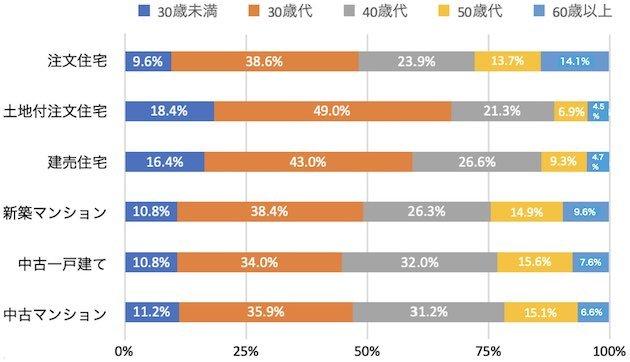物件形態別の世帯主年齢の分布