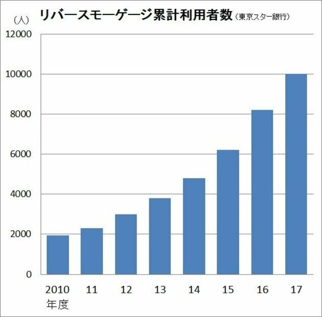 リバースモゲージの累計利用者数