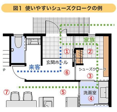 図1)使いやすいシューズクロークの例