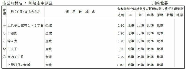 令和元年台風第19号に係る調整率表の例