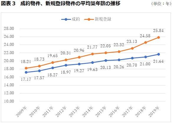 成約物件、新規登録物件の平均築年数の推移