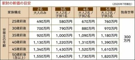 損保ジャパン 家財新価額 目安表 賃貸 火災保険