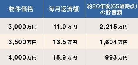 40代、世帯年収1000万円の4人家族が買える物件価格