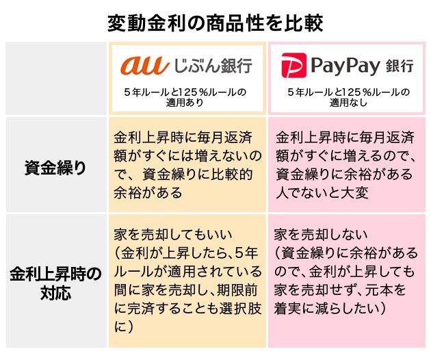auじぶん銀行とPayPay銀行 変動金利の商品性を比較