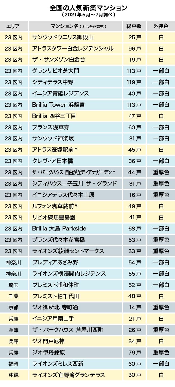 全国の人気新築マンション(2021年5月~7月調べ)