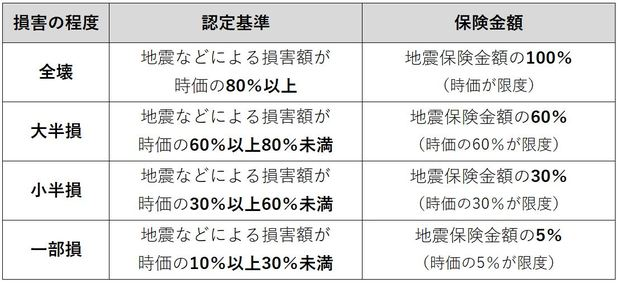 地震保険の「家財」についての認定基準と補償額