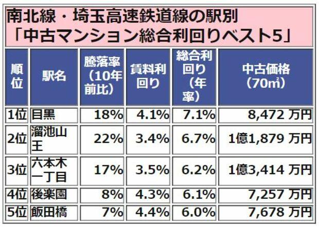 南北線・埼玉高速鉄道線 中古マンション総合利回りランキング