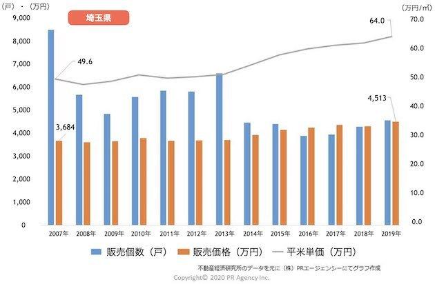 埼玉県の新築マンション「販売戸数・販売価格・平米(㎡)単価」推移