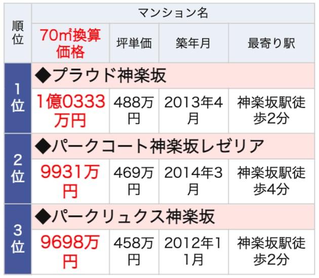 神楽坂駅ランドマークマンション