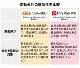 金利0.3%台のauじぶん銀行、PayPay銀行の住宅ローンを千日太郎が詳細比較!