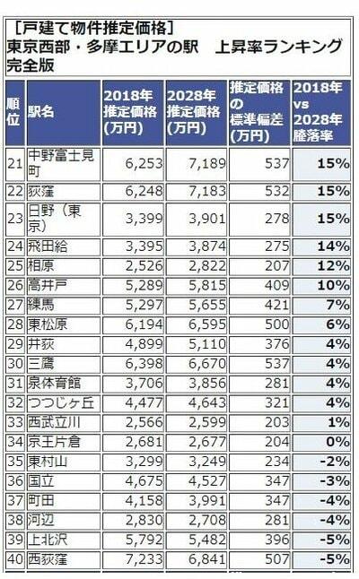 東京西武・多摩エリアランキング20-40位