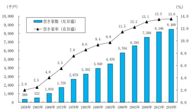 空き家数および空き家率の全国推