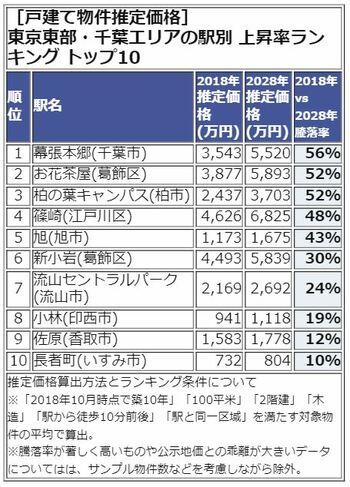 東京東部・千葉エリア TOP5