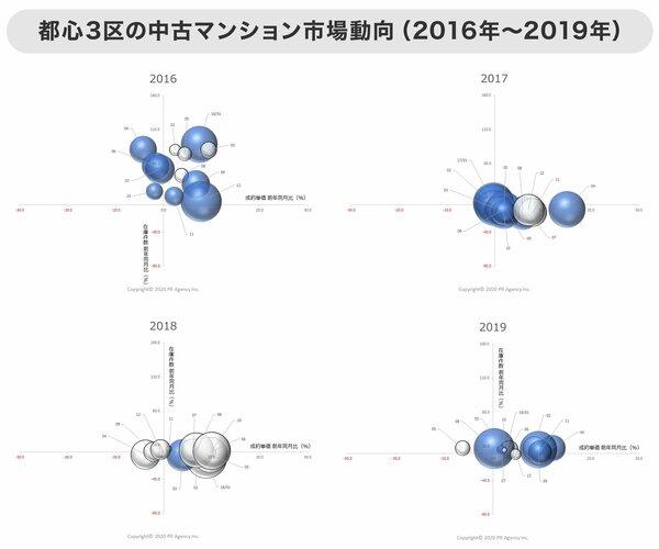グラフ 都心3区の中古マンション市場動向(2016年~2019年)