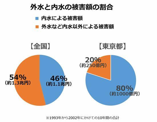 東京都の水害は、内水による被害が8割程度