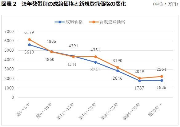 築年数帯別の成約価格と新規登録価格の変化