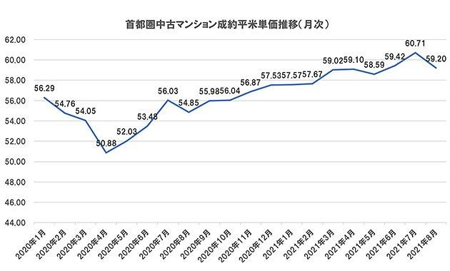 首都圏中古マンションの成約㎡単価の推移