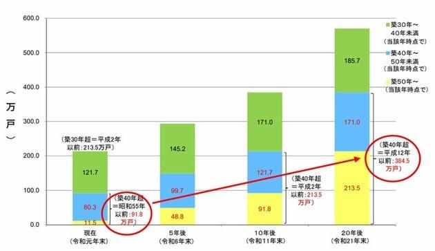 図表4 築後30年、40年、50年超の分譲マンション戸数