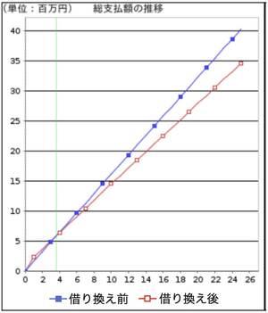 借り換えなしの場合と10年固定借り換えをした場合の総支払額推移比較シミュレーション