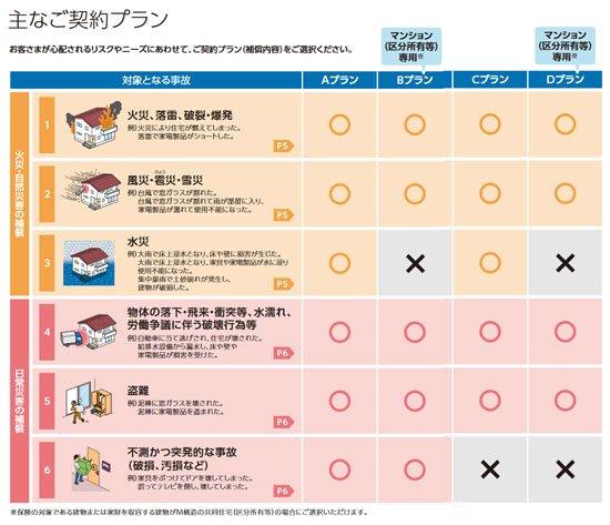 ホームプロテクト保険の4つのプラン