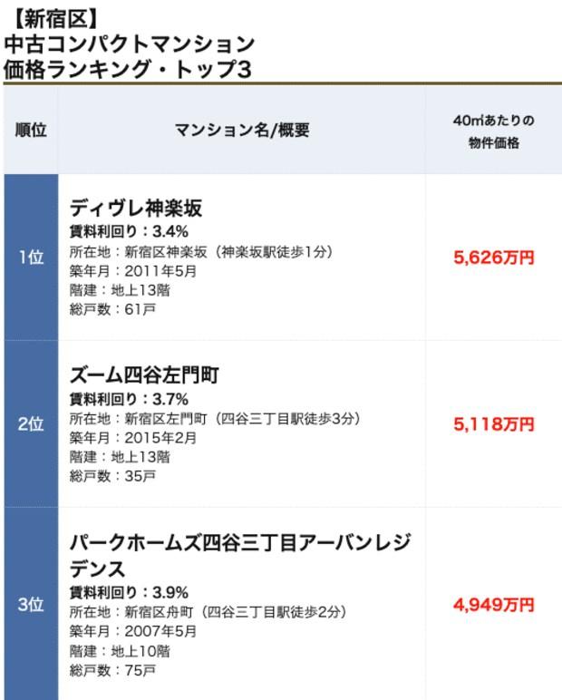 新宿区の「中古コンパクトマンション」価格ランキング・トップ5! 50㎡以下で人気の物件、価格、値上がり率は?