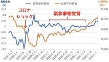 コロナ前後で住宅ローン金利に変化! 変動金利、固定金利はどちらを選べばいいのか?