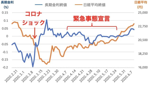 長期金利と日経平均株価の推移